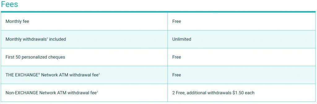 Motive Cha-Ching Chequing Account Fees