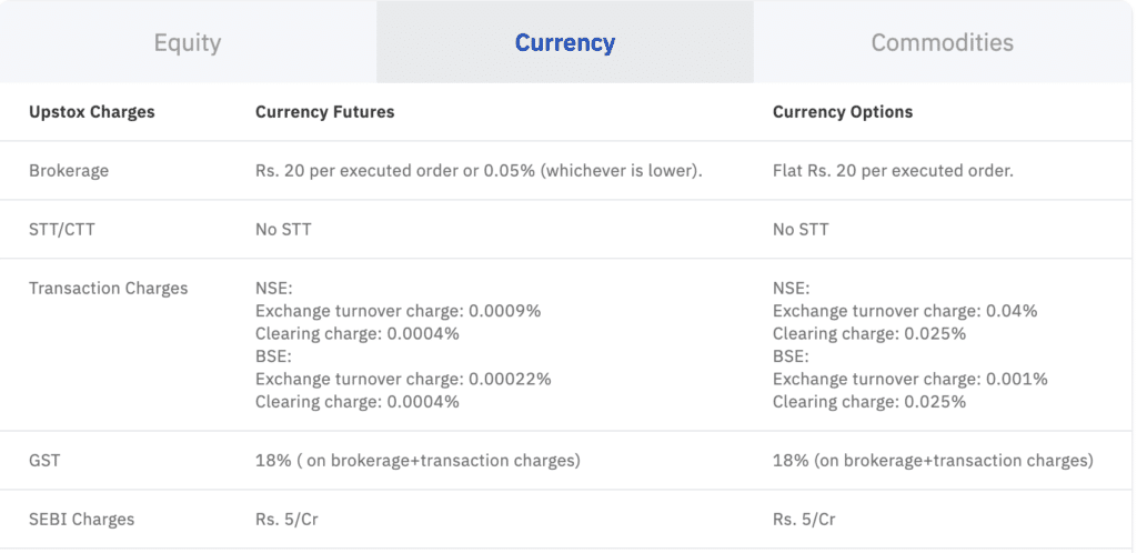UpStox Fees for Currencies