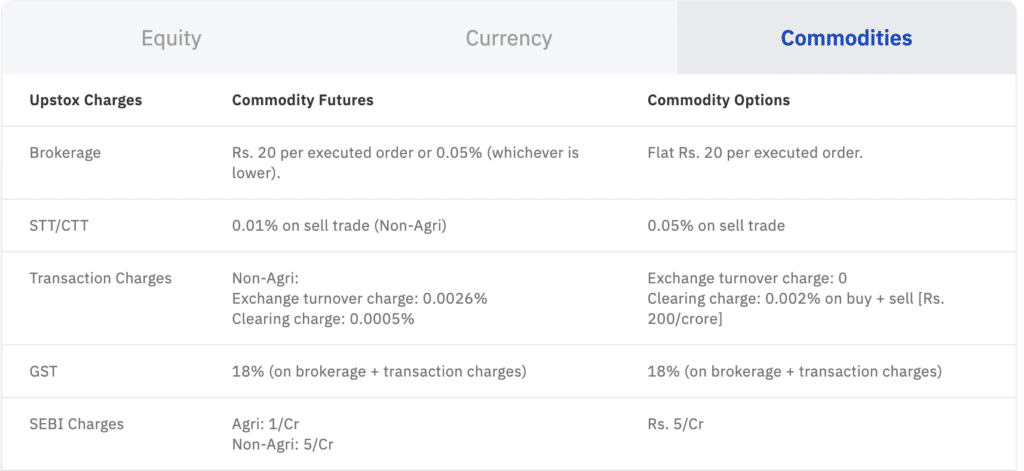 UpStox Fees for Commodities
