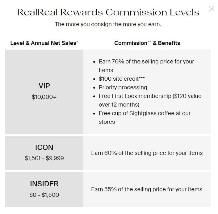 The RealReal Rewards Commission Structure